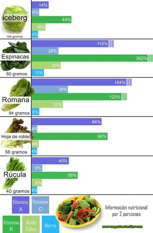 Escoger la ensalada más nutritiva