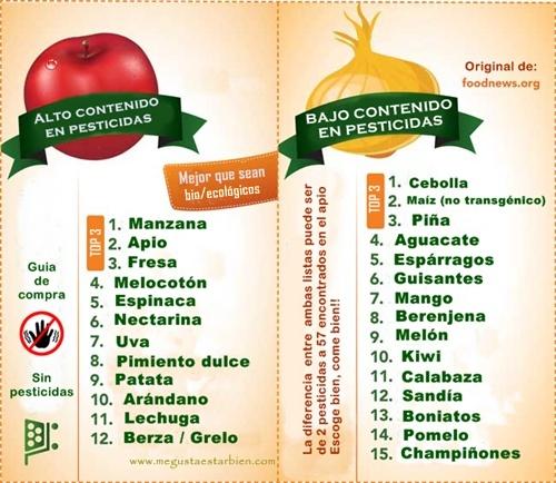 Lista_alimentos_pesticidas