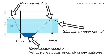 HIPOGLUCEMIA REACTIVA