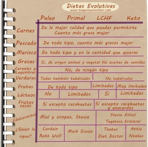 resumen dietas evolutivas