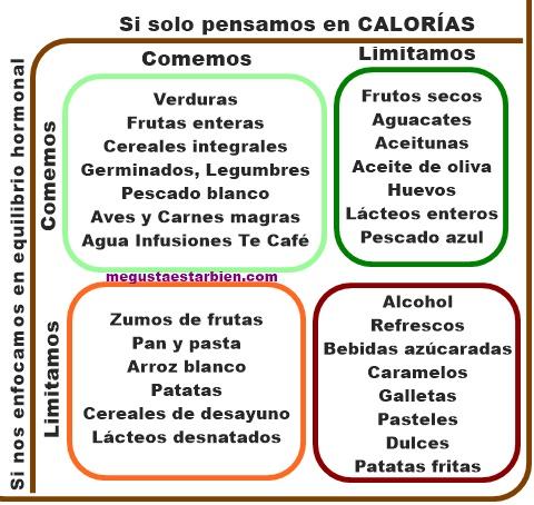 No pienses en calorías MGEB