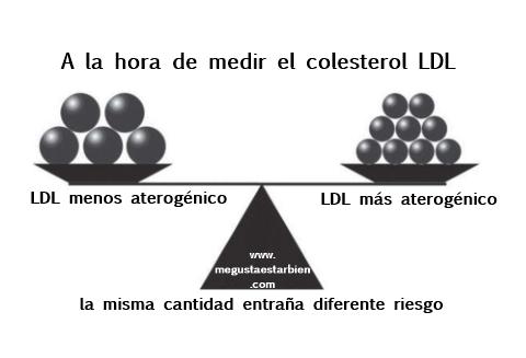 colesterol ldl alto