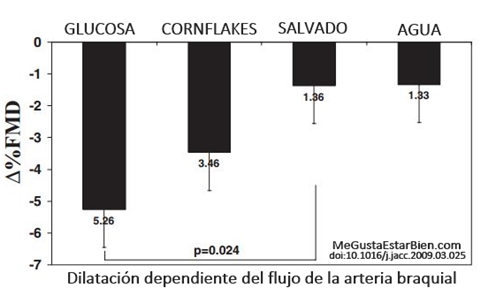 fmd glucosa cornflakes