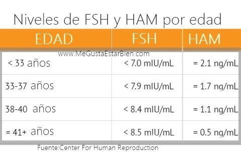 tabla hormona antimulleriana y fsh segun edad