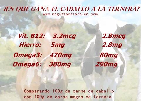 carne de vaca o caballo