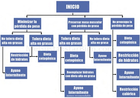 implementaciondietacetogenicaenglioma