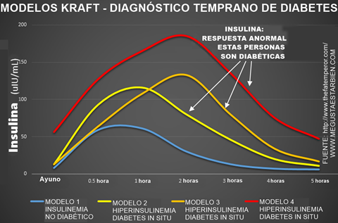 modelos-de-diagnostico-temprano-diabetes-kraft-cummins