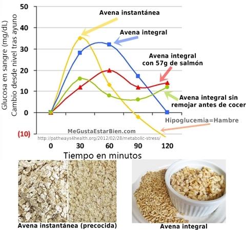 reaccion glucemica a distintos tipos de avena hipoglucemia