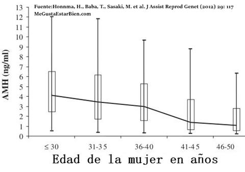 nivel hormona anti mulleriana por edad