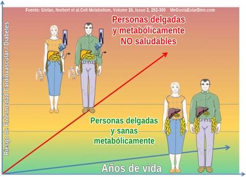 Riesgo_segun_Localizacion_de_grasa_corporal