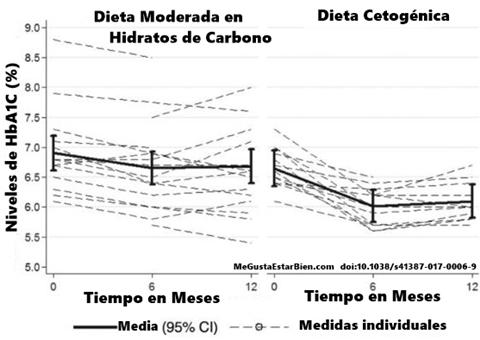 cetogenia y diabetes